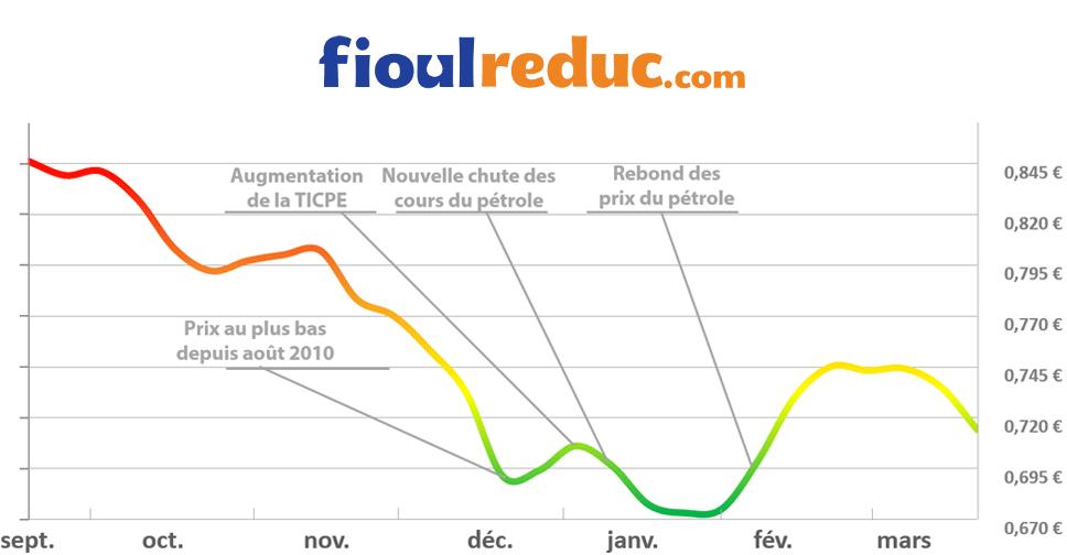 Graphique d'évolution des prix du fioul du 20 mars 2015