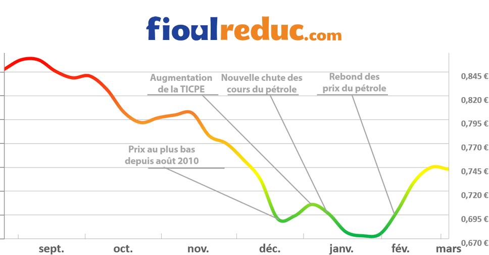 Graphique d'évolution des prix du fioul du 27 février 2015