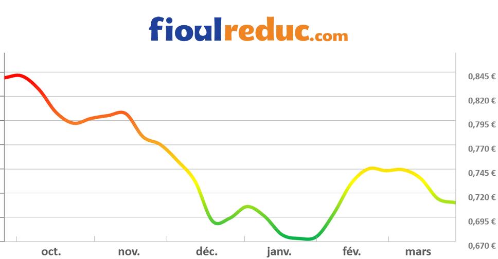 Graphique d'évolution des prix du fioul du 27 mars 2015