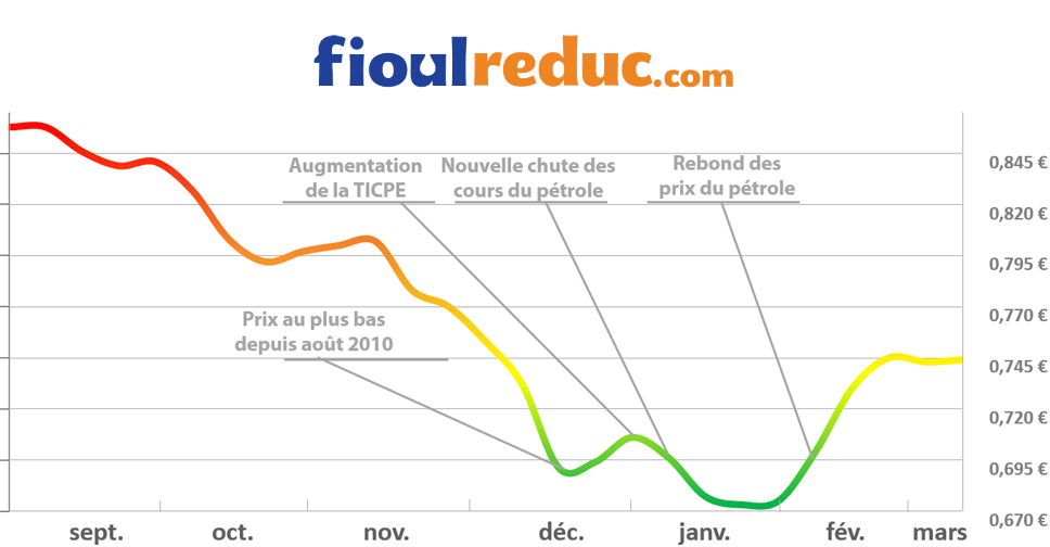 Graphique d'évolution des prix du fioul du 6 mars 2015