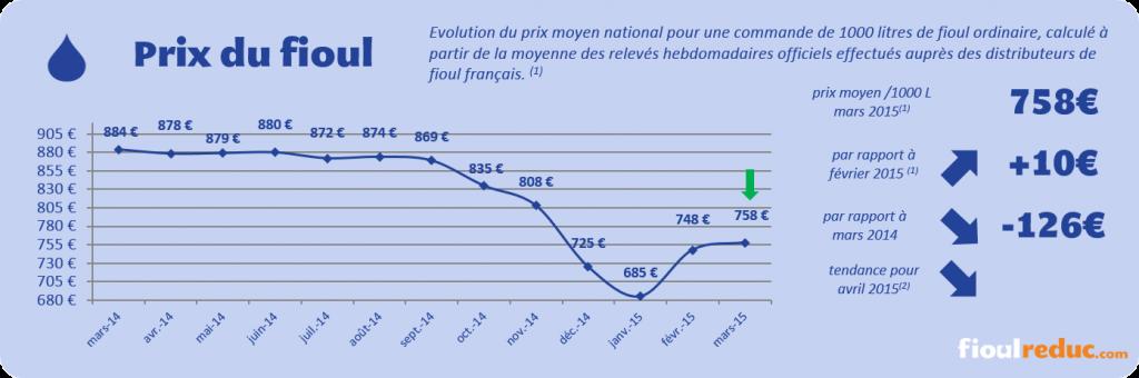 Le prix du fioul se stabilise en mars barom tre mensuel fioulreduc - Prix du litre de fioul ...