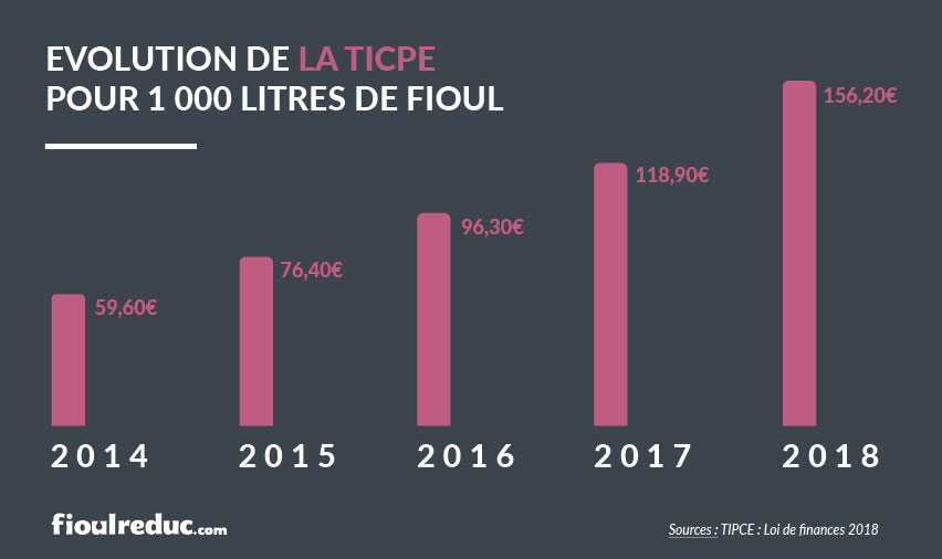 Graphique évolution de la TICPE pour 1000 litres de fioul depuis 2014