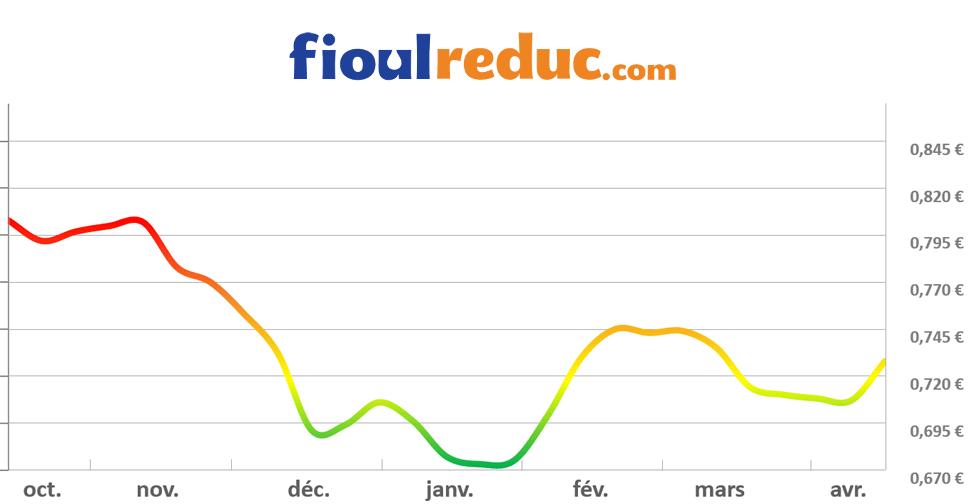 Graphique d'évolution des prix du fioul du 17 avril 2015