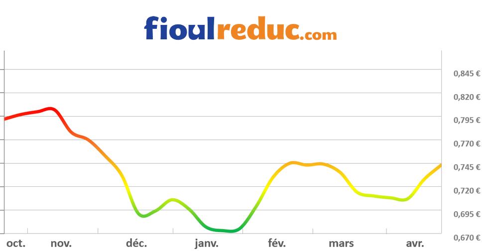 Graphique d'évolution des prix du fioul du 24 avril 2015
