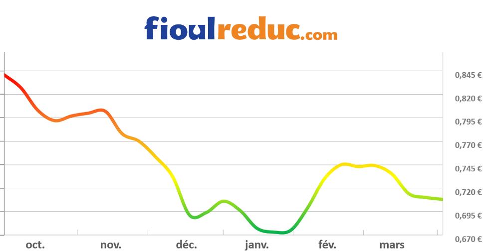 Graphique d'évolution des prix du fioul du 3 avril 2015