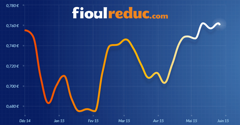 Graphique d'évolution des prix du fioul du 22 mai 2015