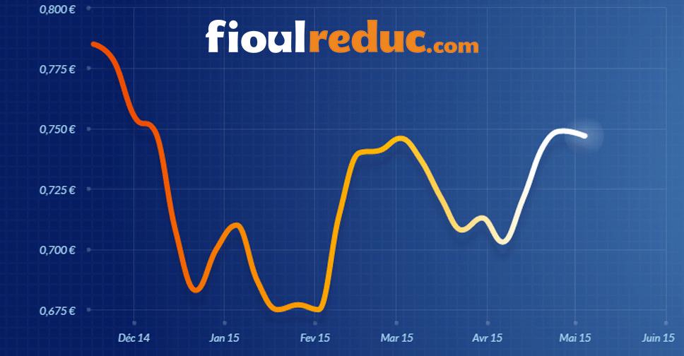 Graphique d'évolution des prix du fioul du 8 mai 2015