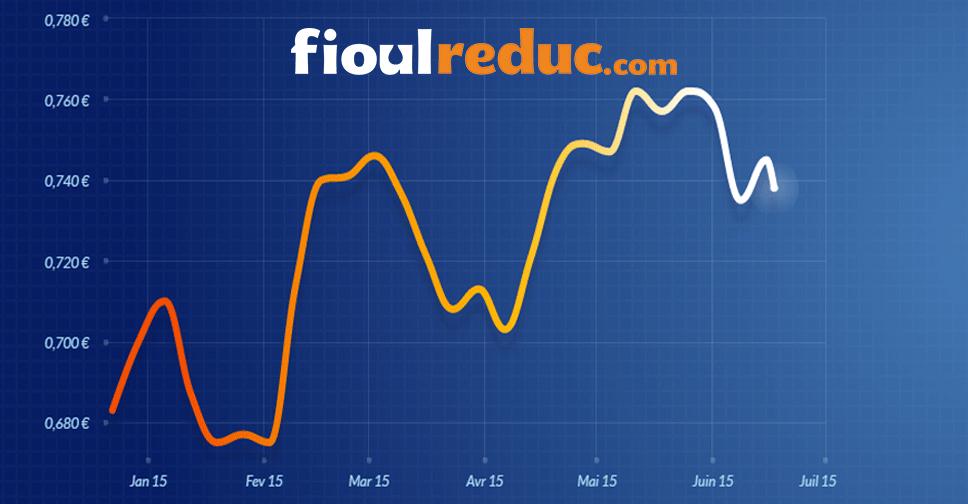 Graphique d'évolution des prix du fioul du 12 juin 2015