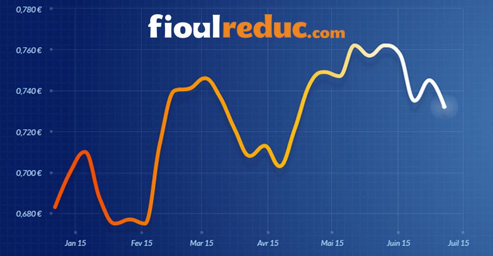 Graphique d'évolution des prix du fioul du 19 juin 2015