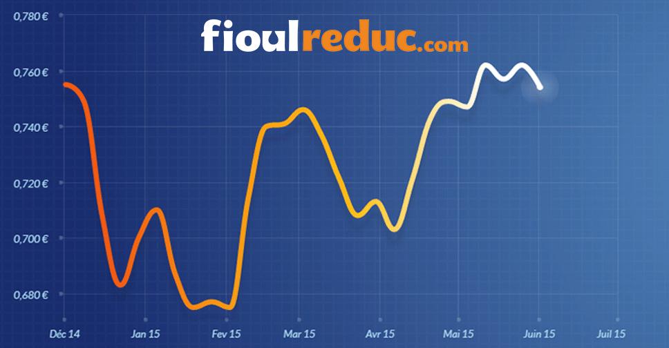 Graphique d'évolution des prix du fioul du 29 mai 2015