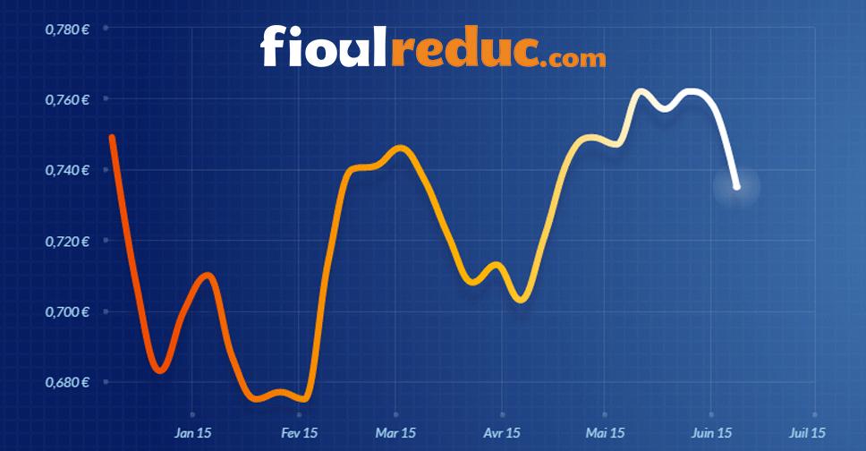 Graphique d'évolution des prix du fioul du 5 juin 2015