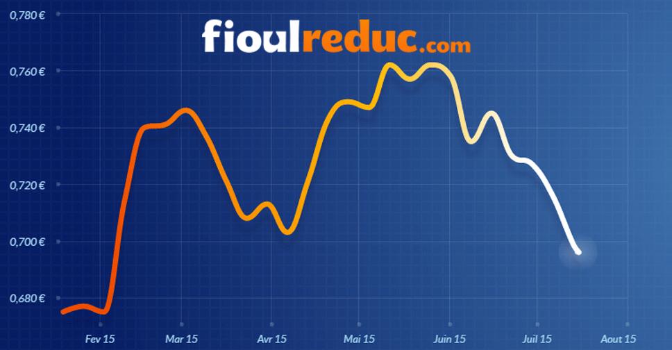 Graphique représentant l'évolution des cours du fioul domestique à la date du 13 juillet 2015