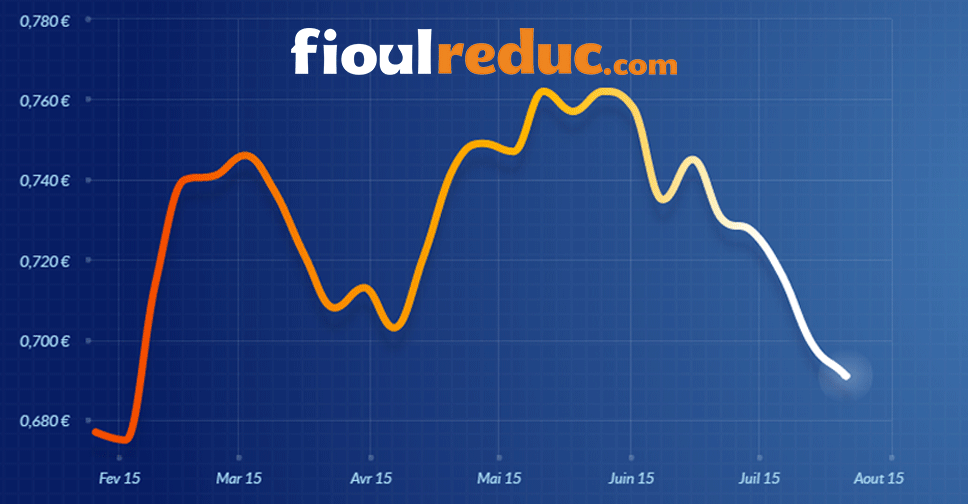 Graphique représentant l'évolution des cours du fioul domestique à la date du 20 juillet 2015
