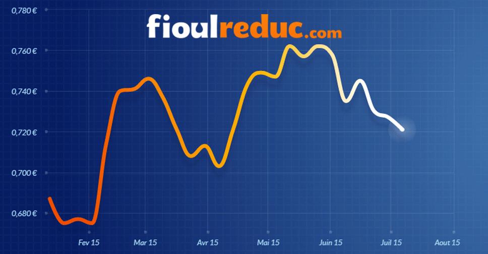 Graphique représentant l'évolution des cours du fioul domestique à la date du 6 juillet 2015