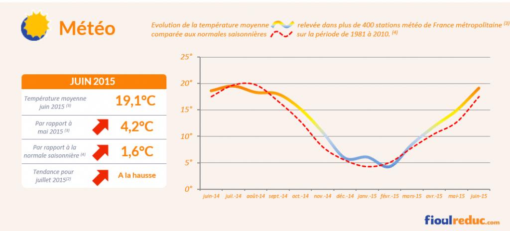 Baromètre des prix du fioul de juin 2015 - Évolutions des températures