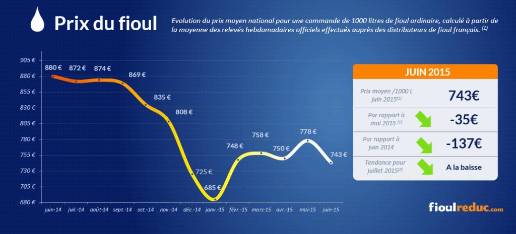 Baromètre des prix du fioul de juin 2015 - Évolutions des cours du fioul
