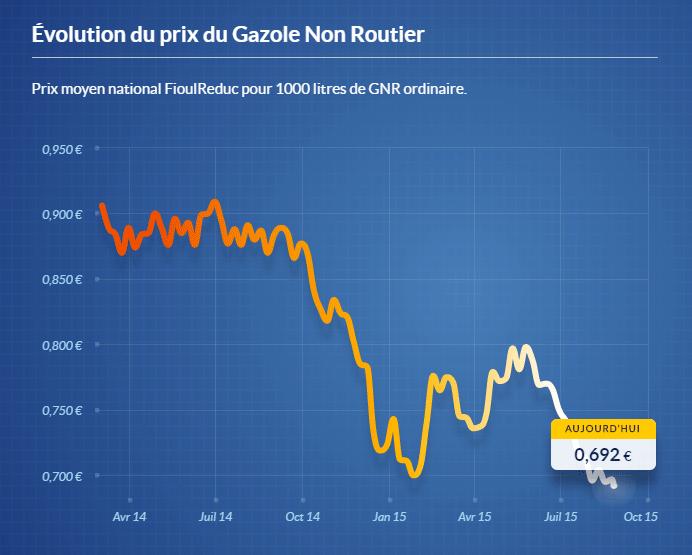 évolution du prix du GNR en France