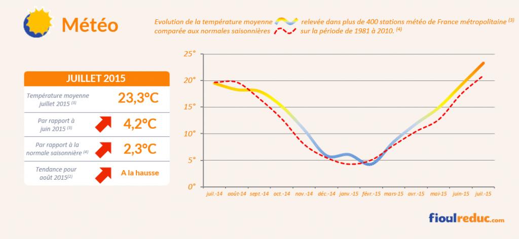 Baromètre des prix du fioul de juillet 2015 - Évolutions des températures