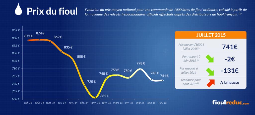 Baromètre des prix du fioul de juillet 2015 - Évolutions des cours du fioul