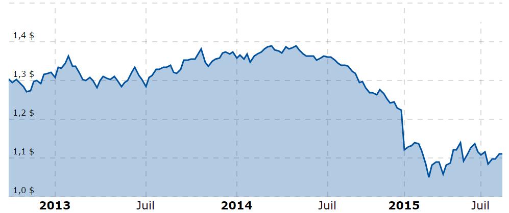 evolution-parite-euros-dollars-aout-2015