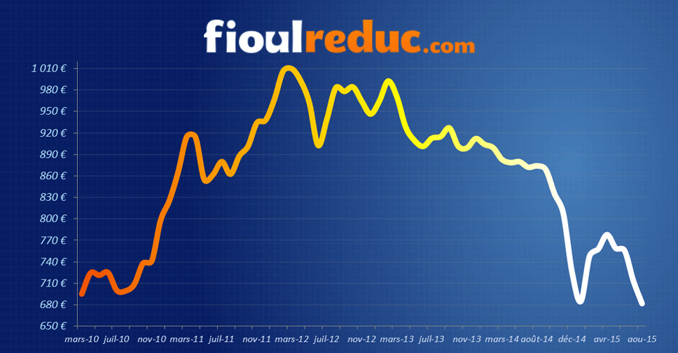 Ao t 2015 la ru e vers le fioul domestique fioulreduc - Prix du fuel auchan ...