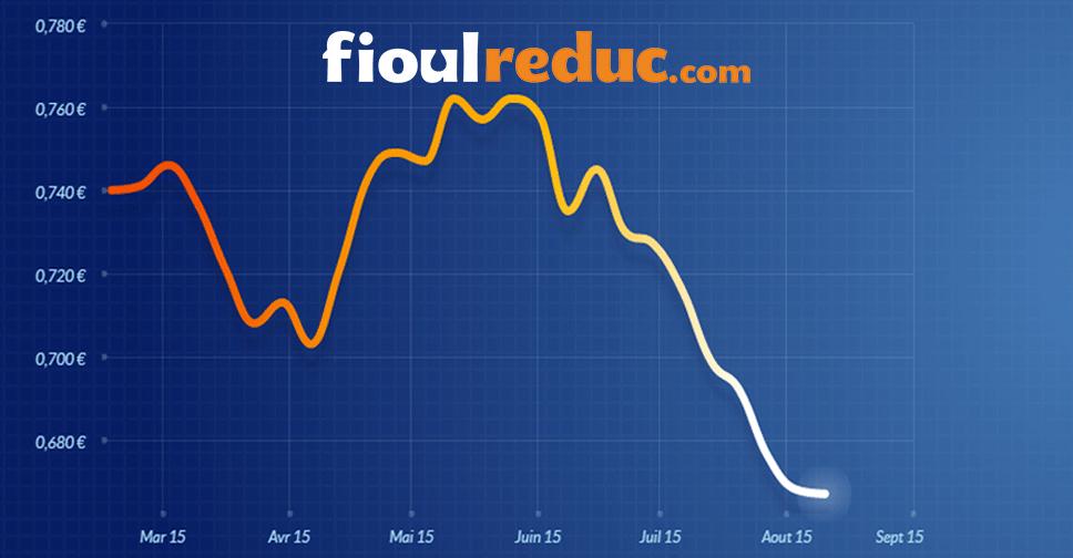 Graphique d'évolution des prix du fioul du 10 août 2015.
