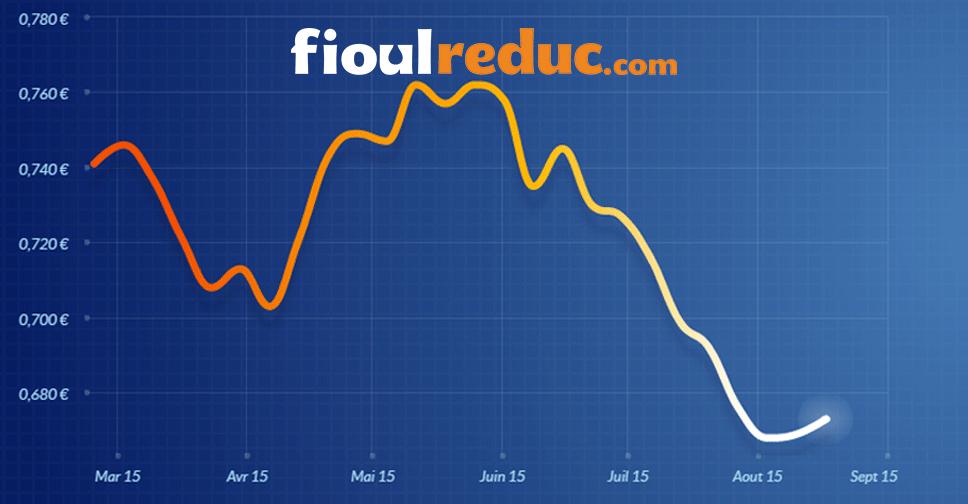 Graphique d'évolution des prix du fioul du 17 août 2015.