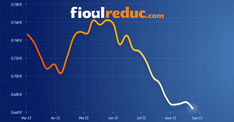 Graphique d'évolution des prix du fioul du 24 août 2015.