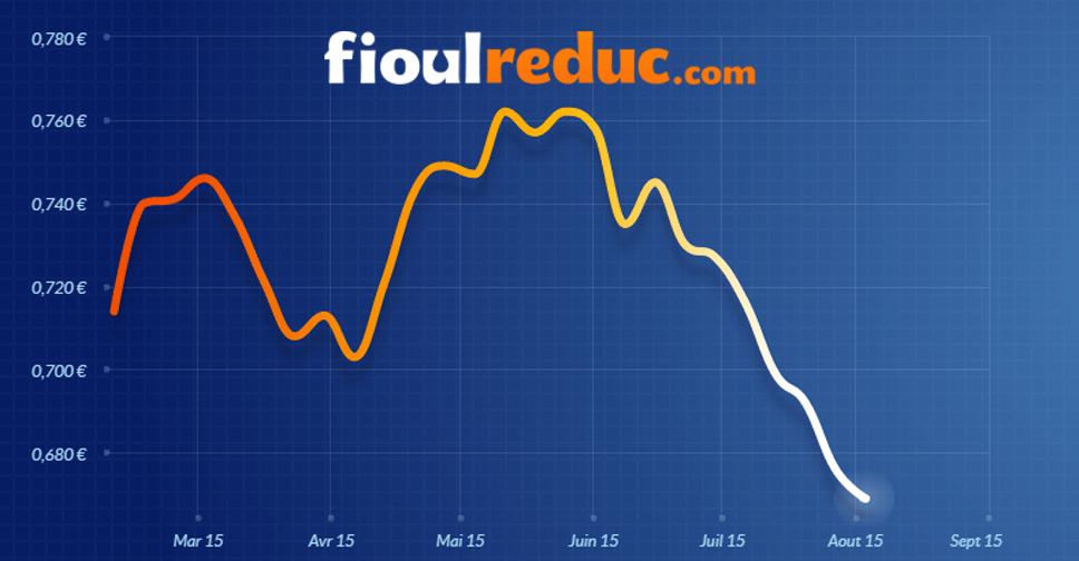 Graphique d'évolution des prix du fioul du 3 août 2015.