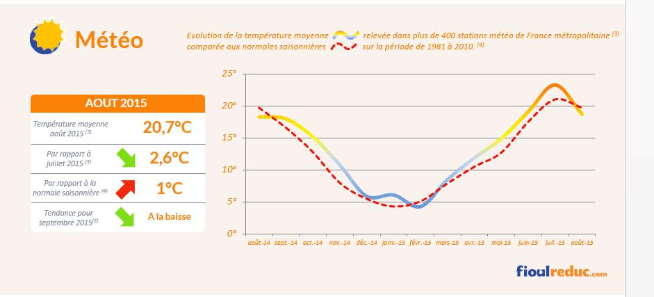 Baromètre des prix du fioul d'août 2015 - Évolutions des températures