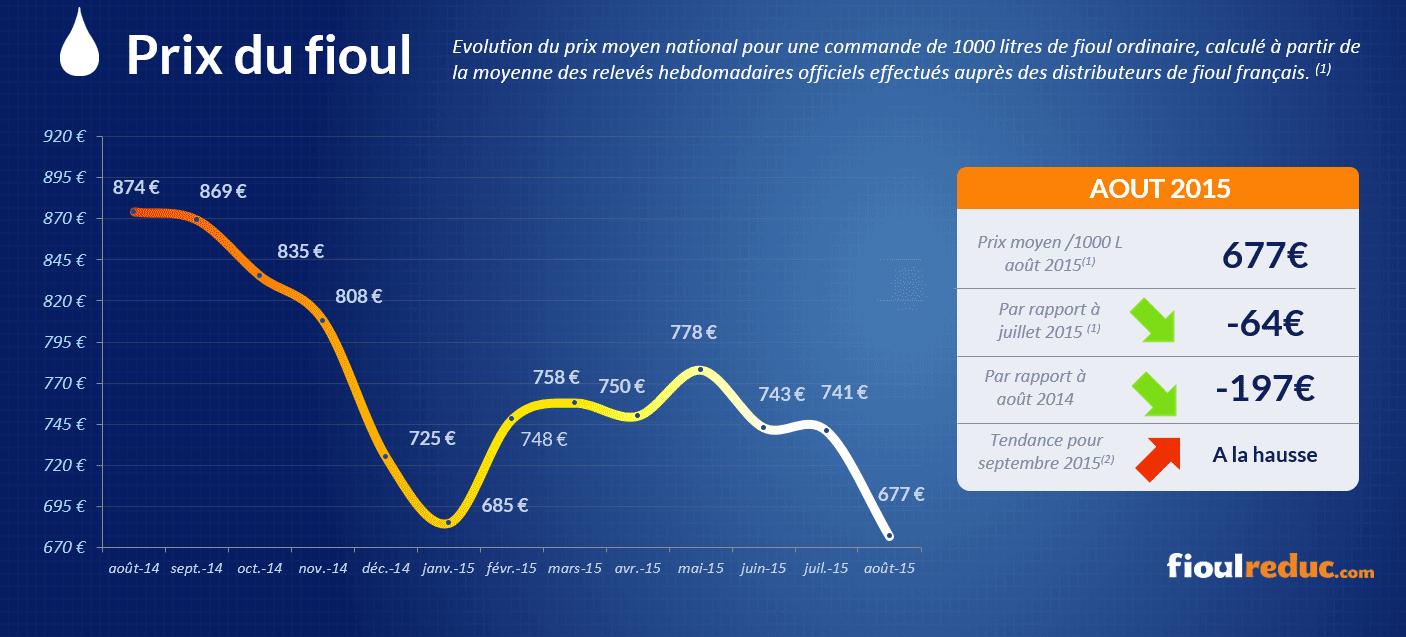 Baromètre des prix du fioul d'août 2015 - Évolutions des cours du fioul