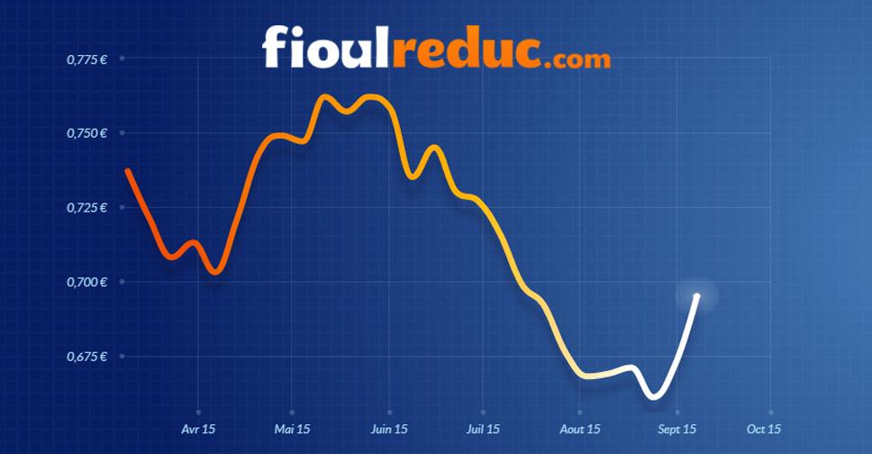 Graphique d'évolution des prix du fioul du 7 septembre 2015.