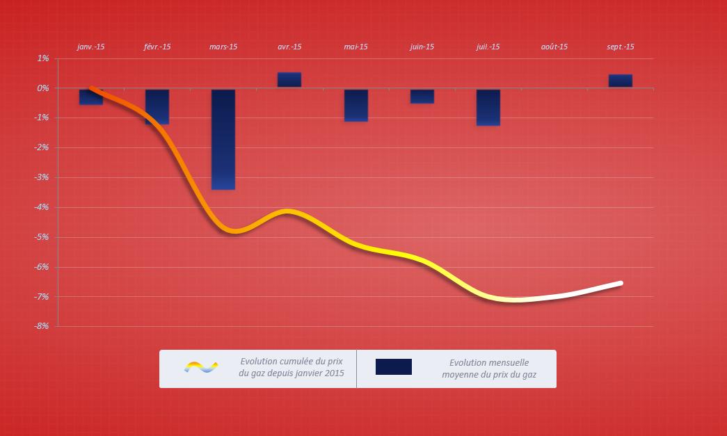 graphique-prix-gaz-v2