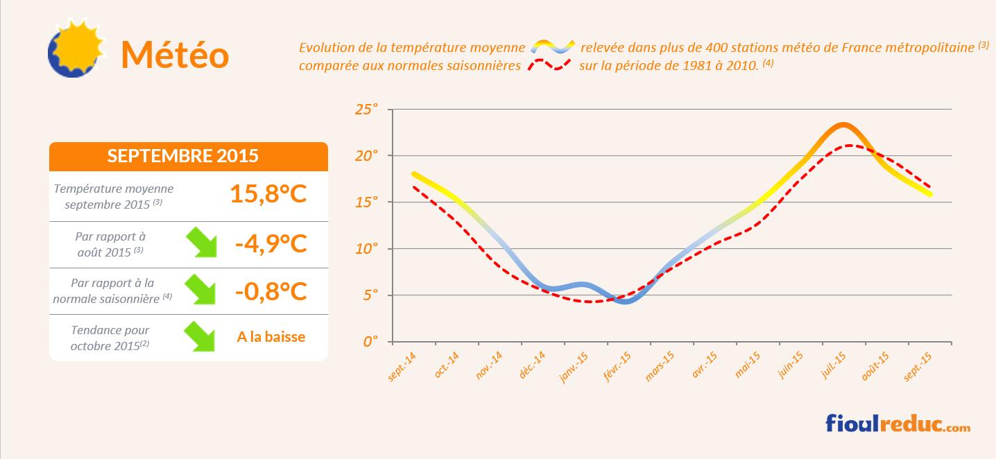 Baromètre des prix du fioul de septembre 2015 - Évolutions des températures