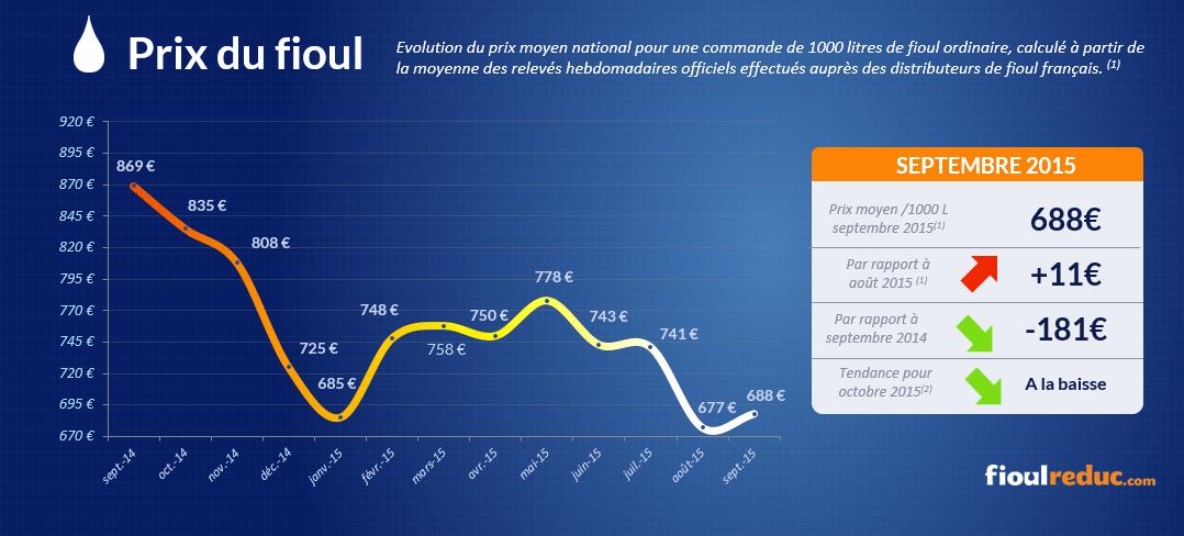 Baromètre des prix du fioul de septembre 2015 - Évolutions des cours du fioul
