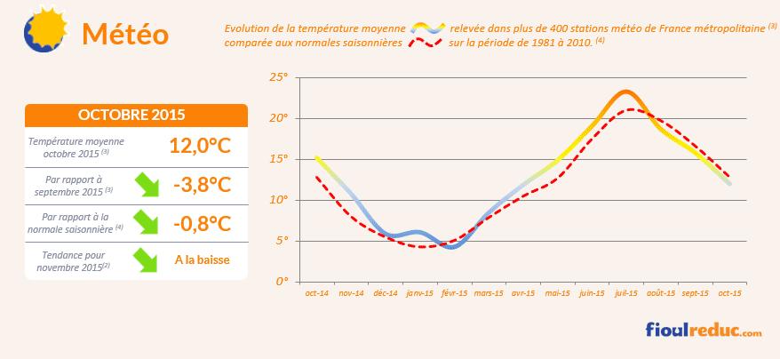 Baromètre des prix du fioul de octobre 2015 - Évolutions des températures