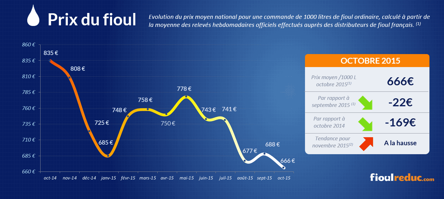 Baromètre des prix du fioul d'octobre 2015 - Évolutions des cours du fioul