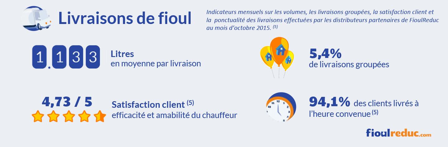 Baromètre des prix du fioul d'octobre 2015 - Évolutions des volumes de livraisons