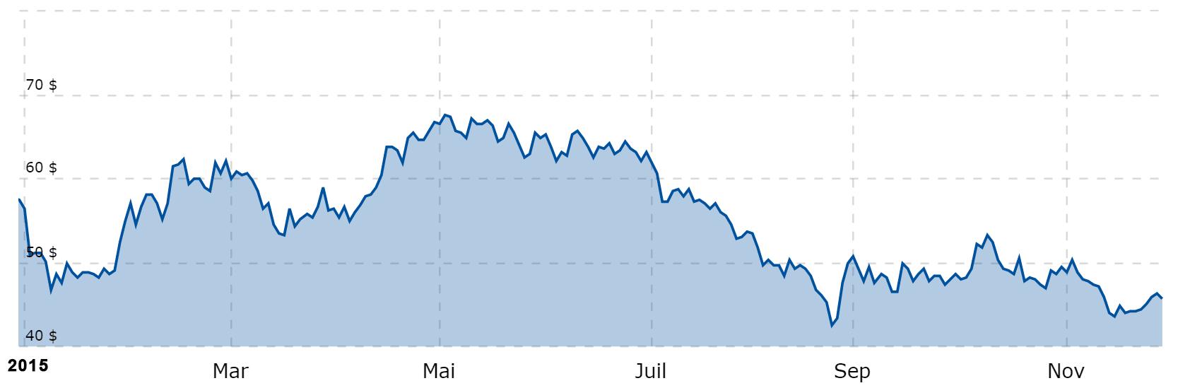 Evolution du cours du pétrole Brent depuis le début de l'année 2015 - Source : Boursorama