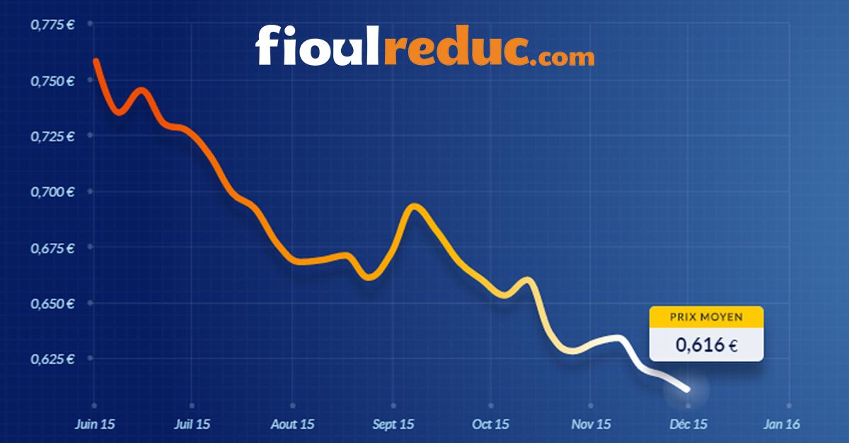 Evolution des prix du fioul au 30 novembre 2015