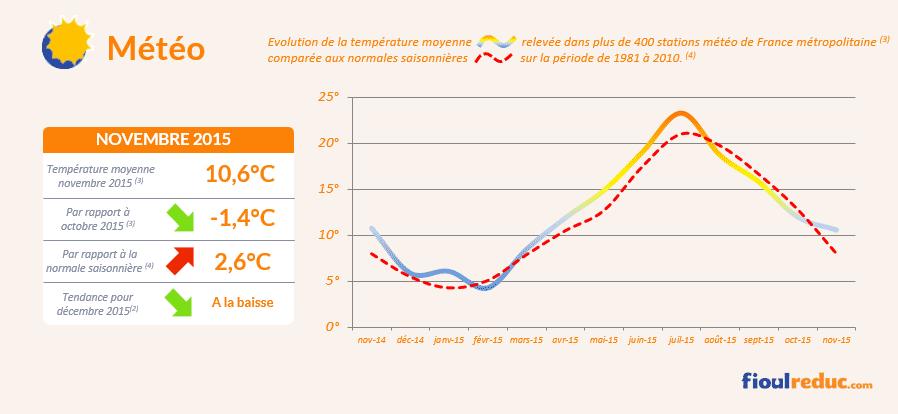 Baromètre des prix du fioul de novembre 2015 - Évolutions des températures