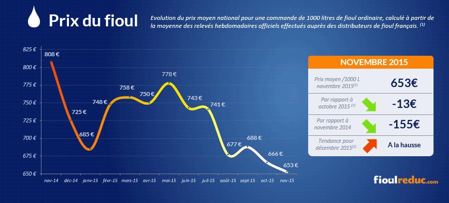 Baromètre des prix du fioul de novembre 2015 - Évolutions des cours du fioul