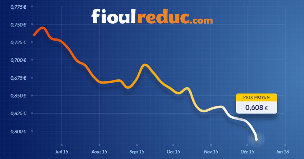 Evolution des prix du fioul au 8 decembre 2015