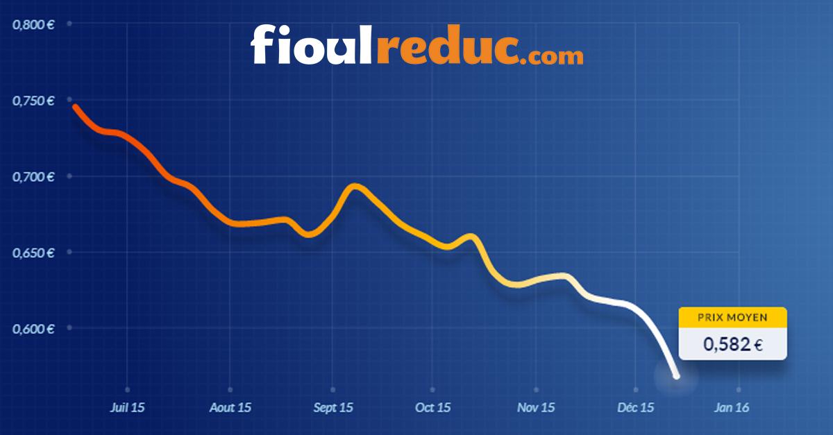 Evolution des prix du fioul au 14 decembre 2015