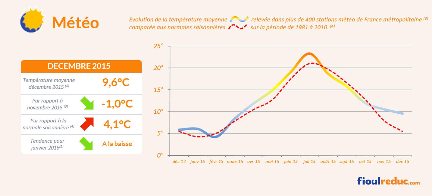 Baromètre des prix du fioul de décembre 2015 - Évolutions des températures