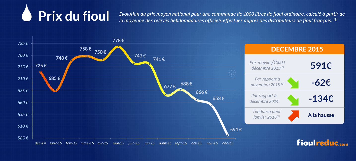 Baromètre des prix du fioul de décembre 2015 - Évolutions des cours du fioul