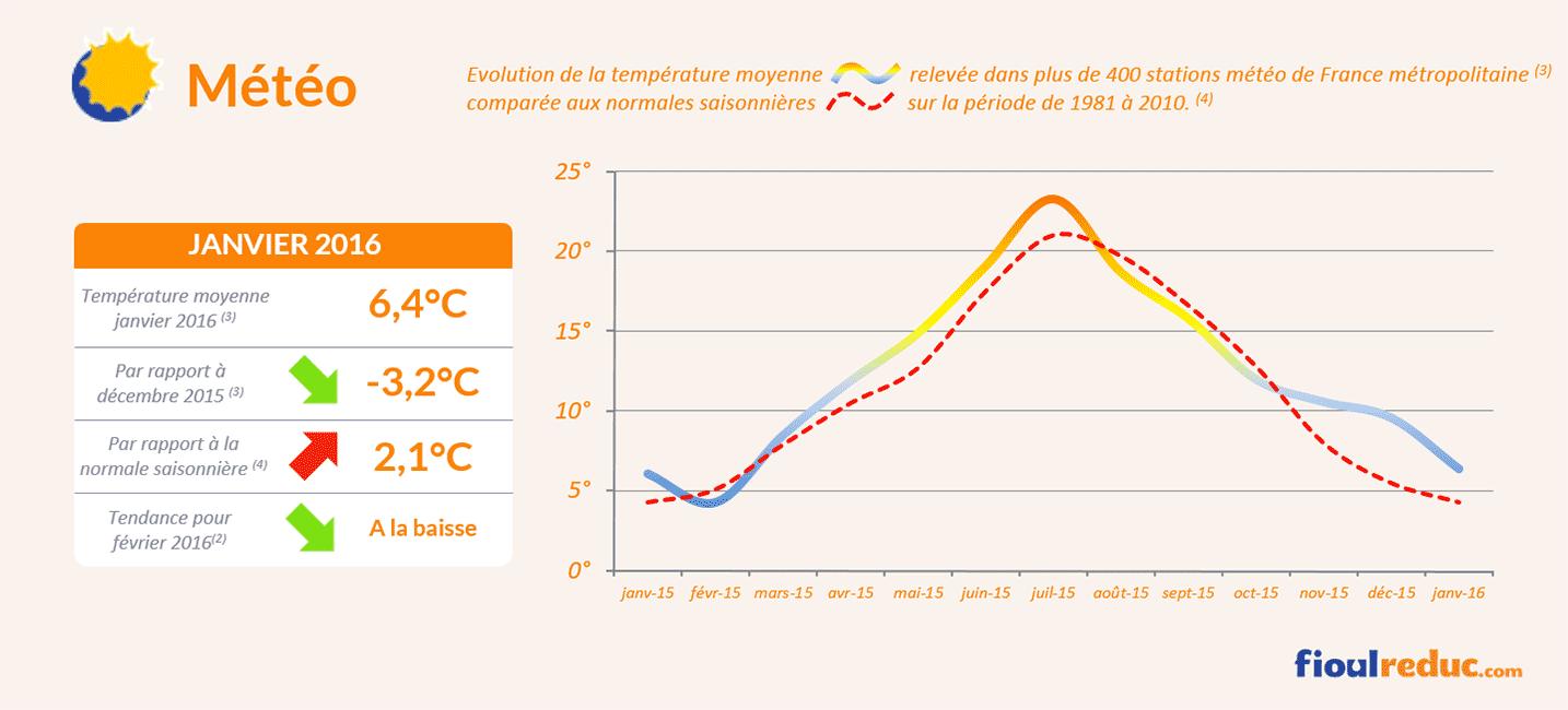 Baromètre des prix du fioul de janvier 2016 - Évolutions des températures
