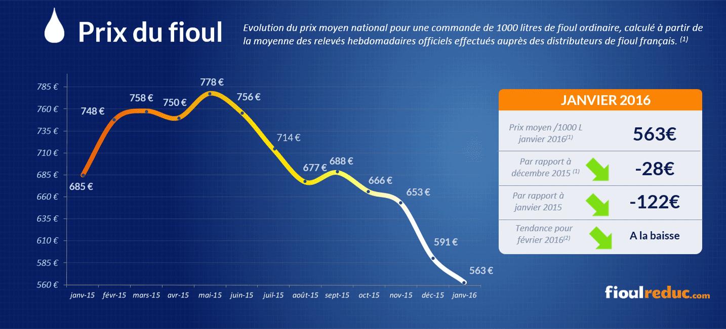 Baromètre des prix du fioul de janvier 2016 - Évolutions des cours du fioul