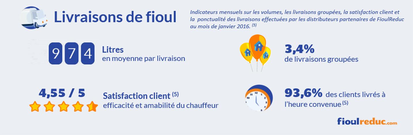 Baromètre des prix du fioul de janvier 2016 - Évolutions des volumes de livraisons