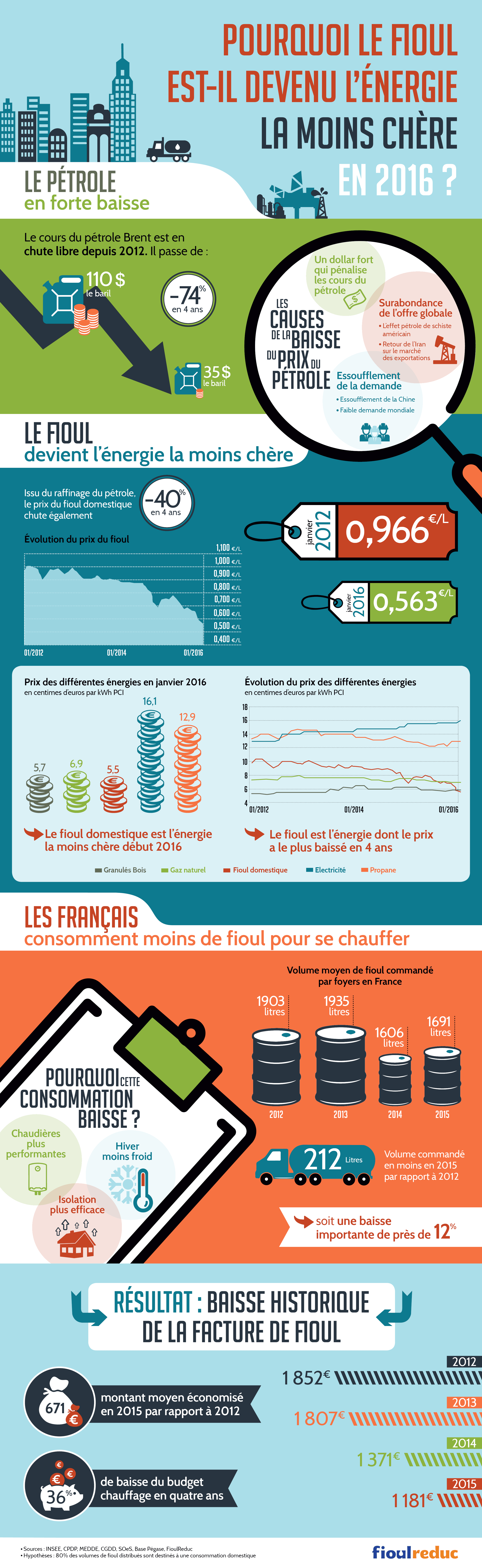 infographie_fioulereduc_fioul_energie_moins_chere_2016
